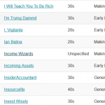 Income Wizards Hits the Charts By Ranking!